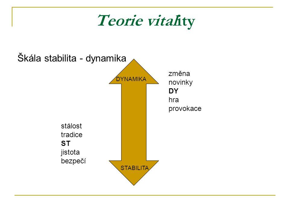 Teorie vitality Škála stabilita - dynamika změna novinky DY hra