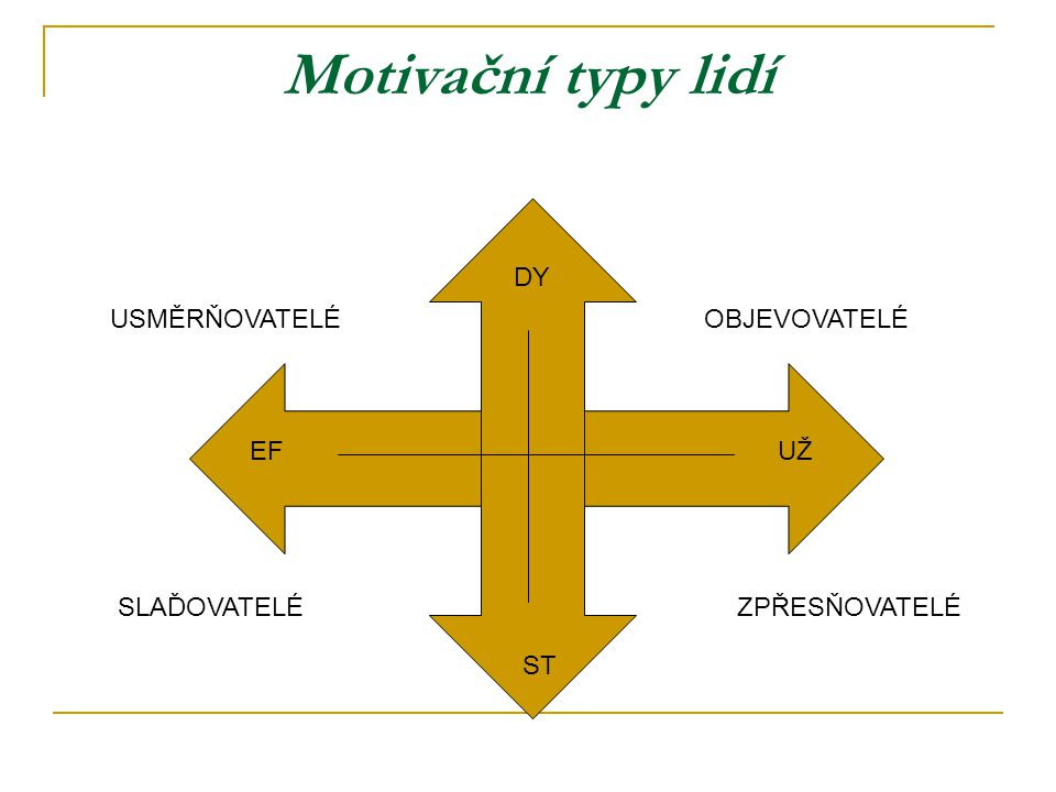 Motivační typy lidí DY USMĚRŇOVATELÉ OBJEVOVATELÉ EF UŽ SLAĎOVATELÉ