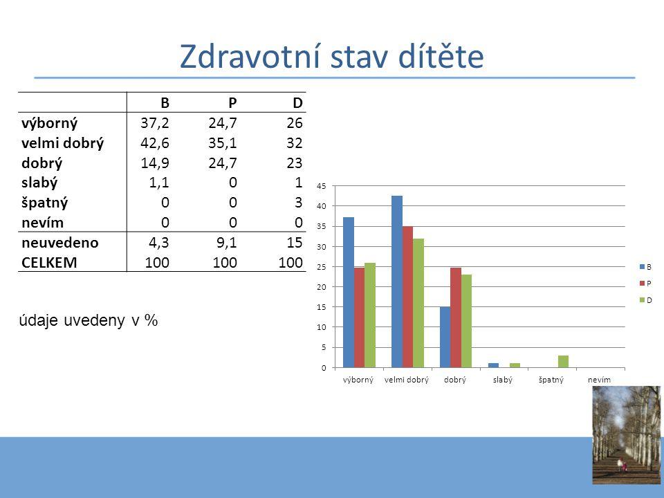 Zdravotní stav dítěte B P D výborný 37,2 24,7 26 velmi dobrý 42,6 35,1