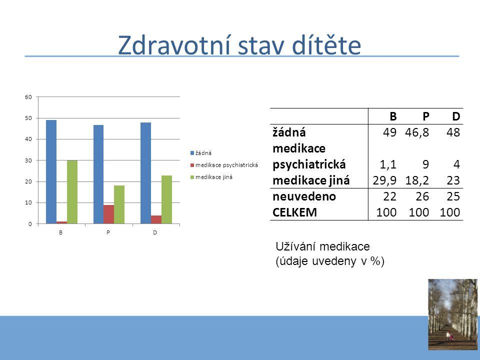 Zdravotní stav dítěte B P D žádná 49 46,8 48 medikace psychiatrická