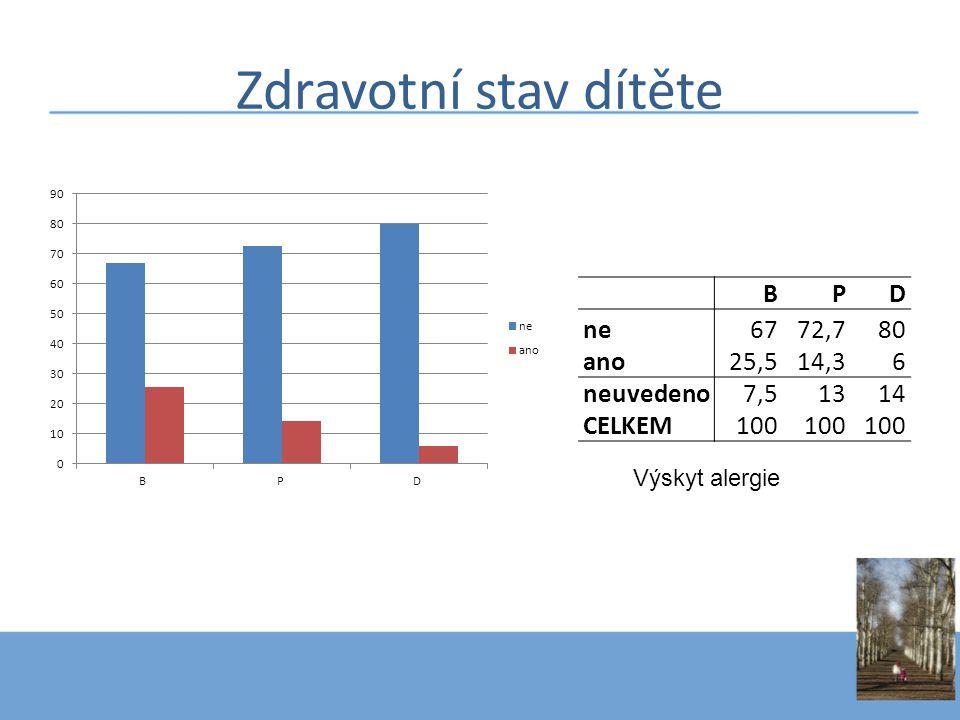 Zdravotní stav dítěte B P D ne 67 72,7 80 ano 25,5 14,3 6 neuvedeno