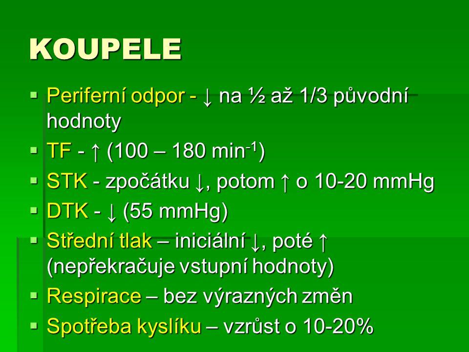 KOUPELE Periferní odpor - ↓ na ½ až 1/3 původní hodnoty
