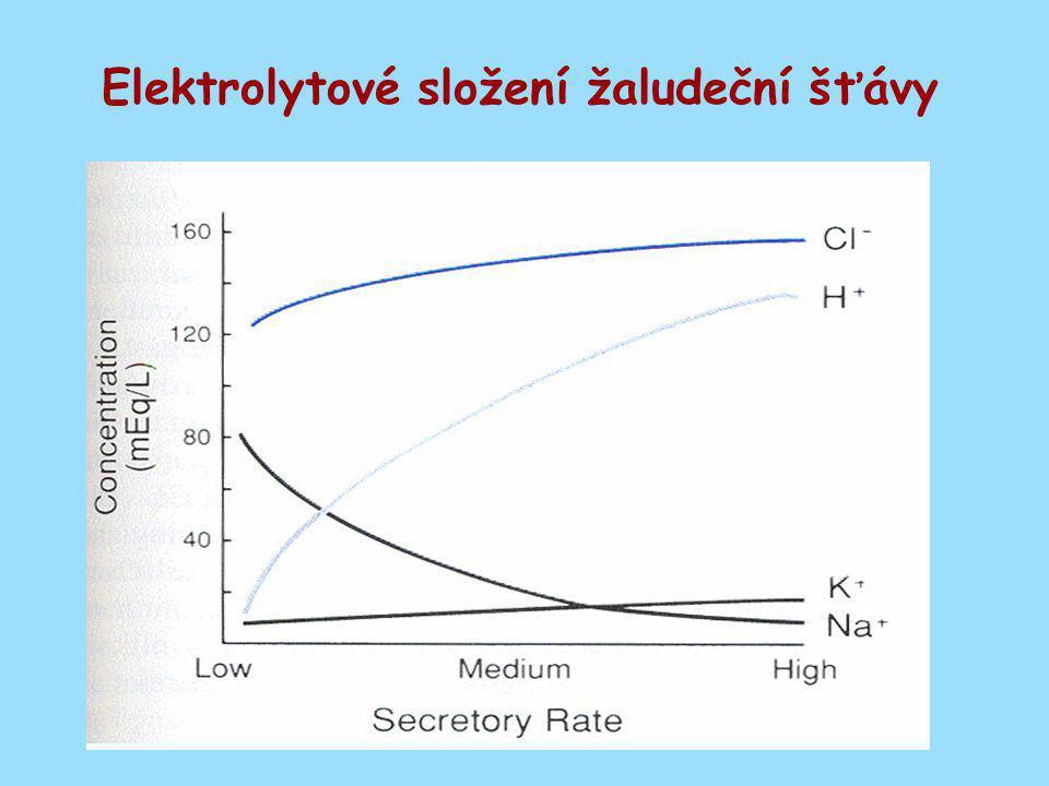 Elektrolytové složení žaludeční šťávy