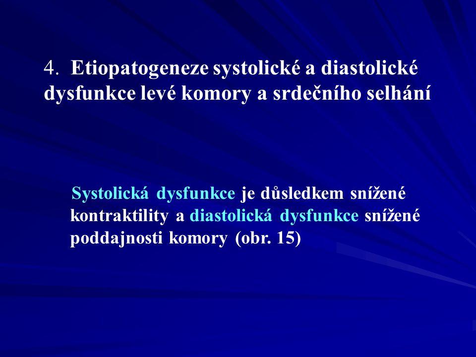 4. Etiopatogeneze systolické a diastolické dysfunkce levé komory a srdečního selhání