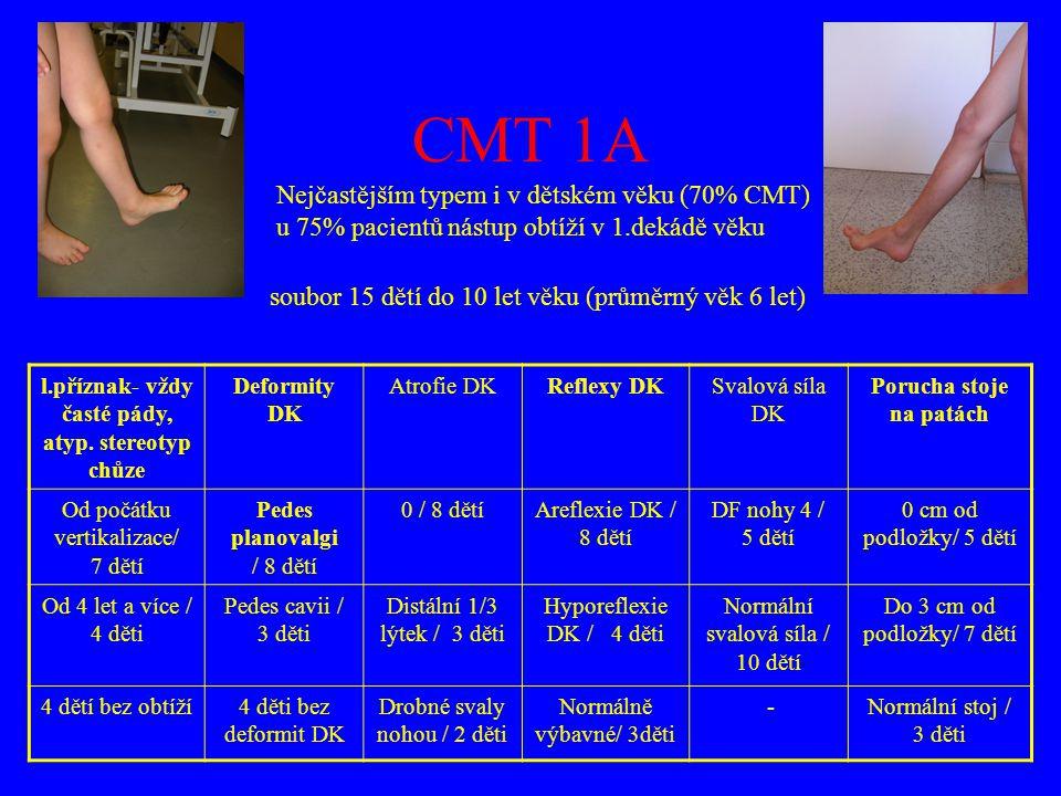 CMT 1A Nejčastějším typem i v dětském věku (70% CMT) u 75% pacientů nástup obtíží v 1.dekádě věku.