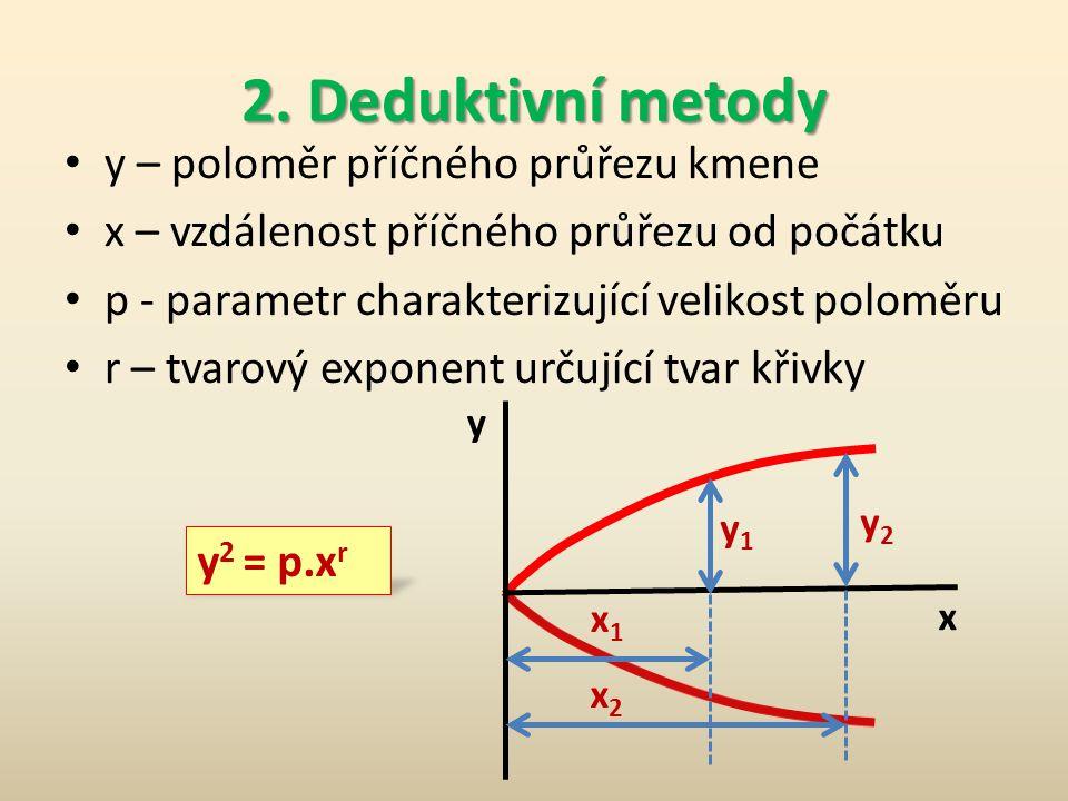 2. Deduktivní metody y – poloměr příčného průřezu kmene