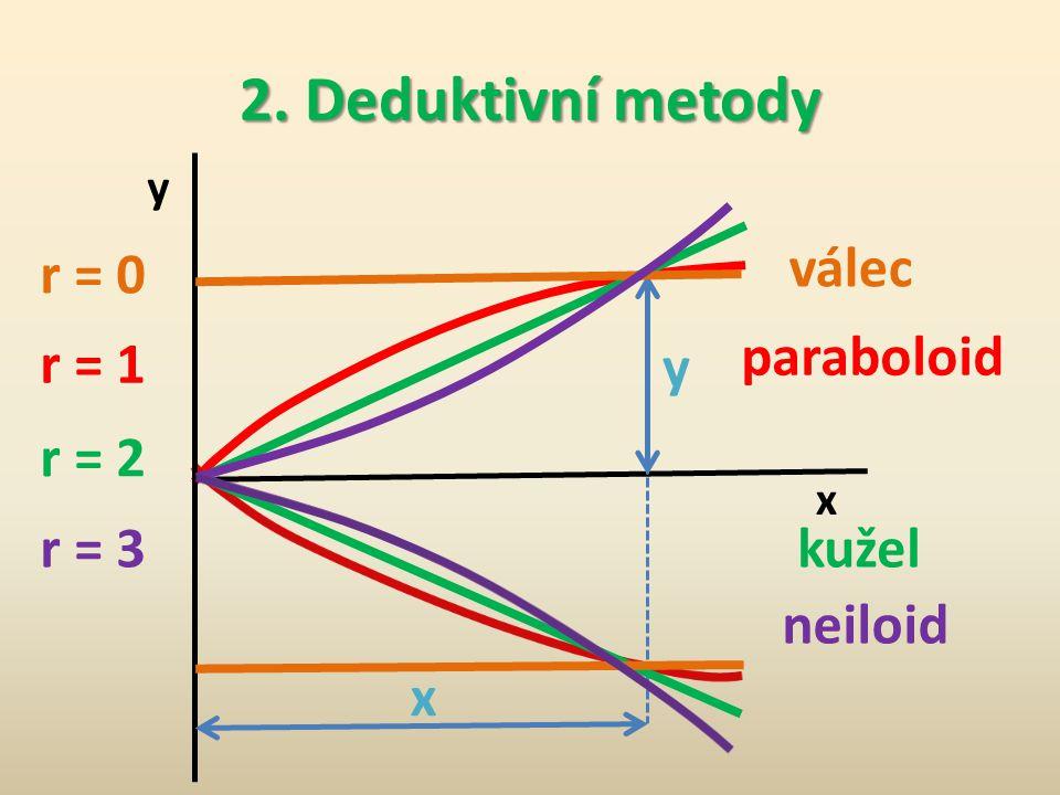 2. Deduktivní metody válec r = 0 paraboloid r = 1 y r = 2 r = 3 kužel