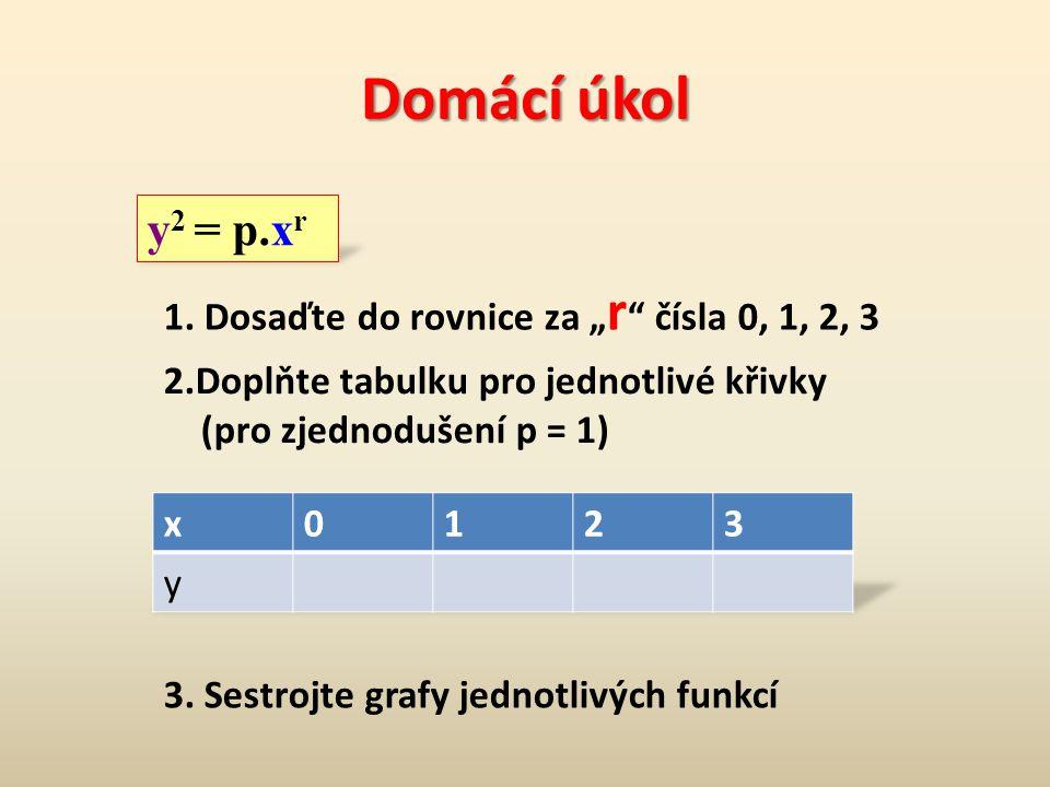 """Domácí úkol y2 = p.xr 1. Dosaďte do rovnice za """"r čísla 0, 1, 2, 3"""