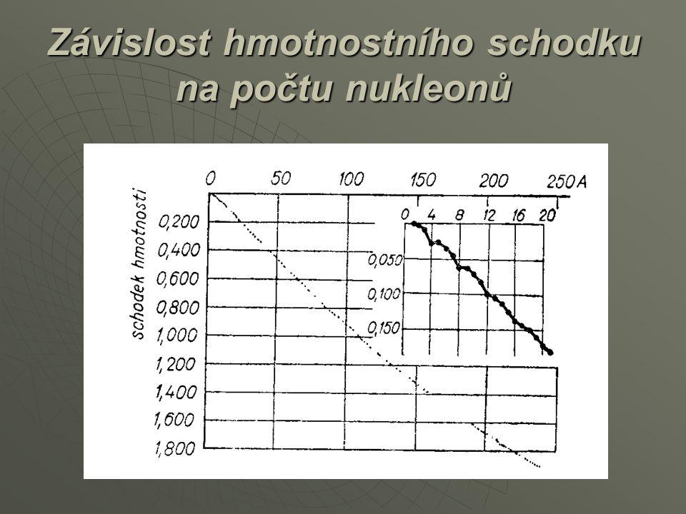 Závislost hmotnostního schodku na počtu nukleonů