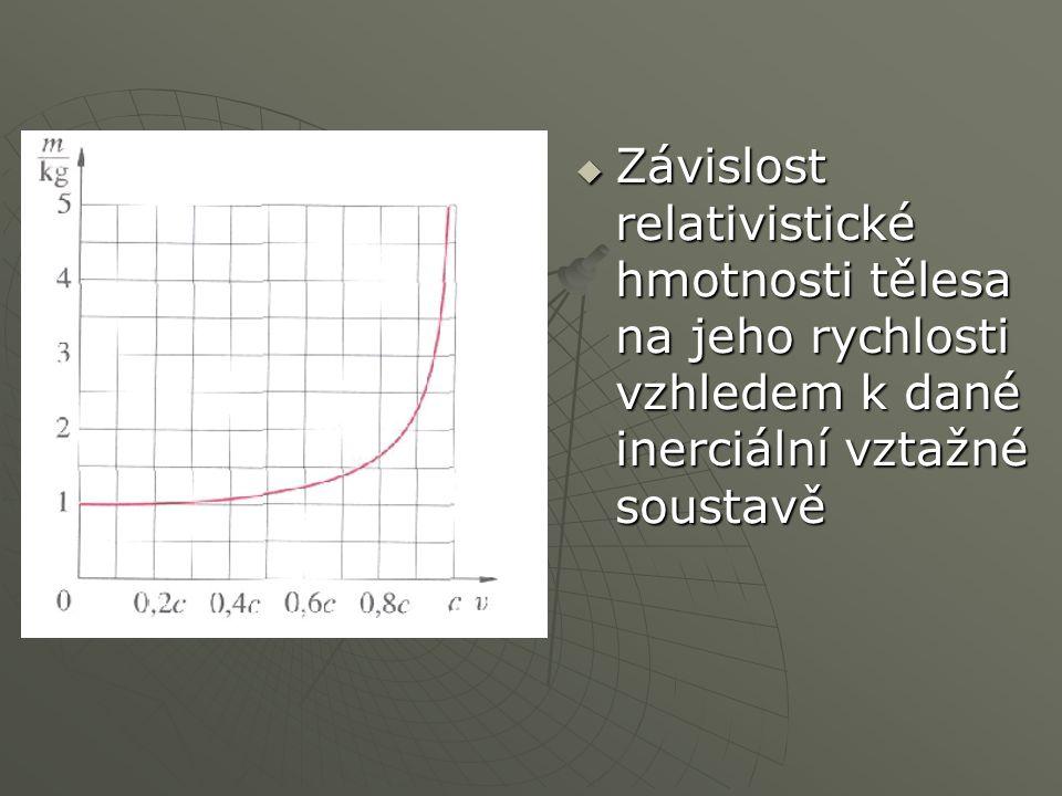 Závislost relativistické hmotnosti tělesa na jeho rychlosti vzhledem k dané inerciální vztažné soustavě