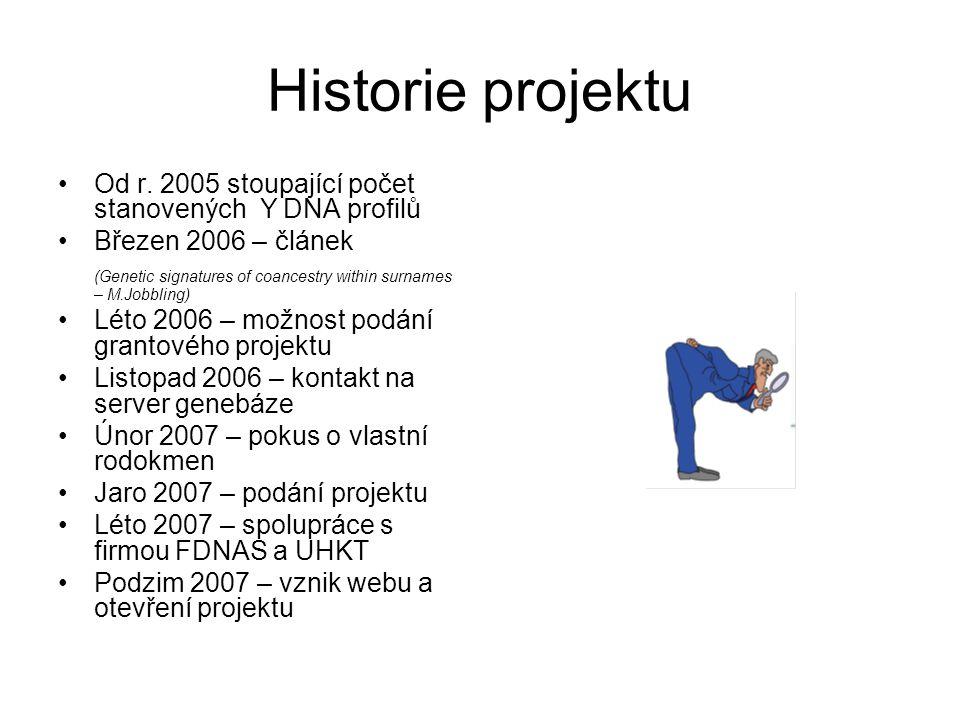Historie projektu Od r. 2005 stoupající počet stanovených Y DNA profilů. Březen 2006 – článek.