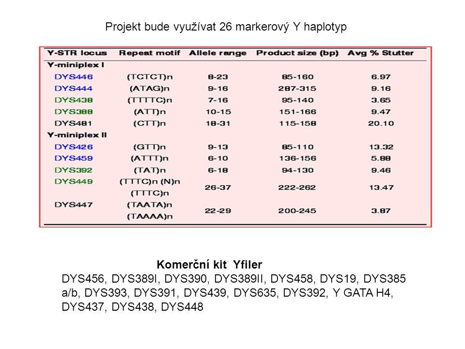 Projekt bude využívat 26 markerový Y haplotyp