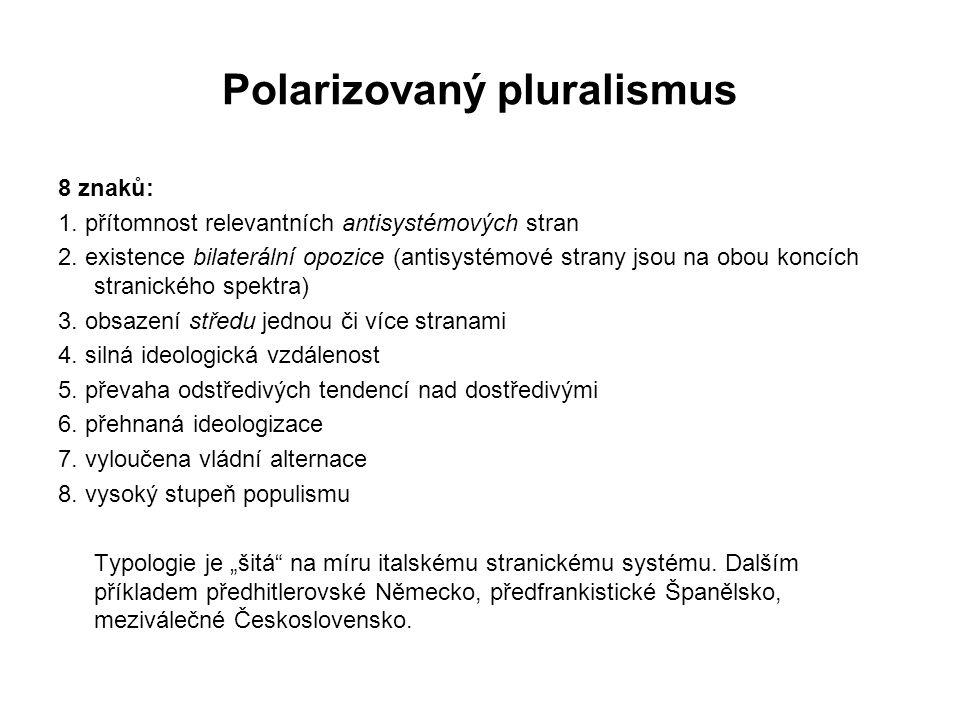 Polarizovaný pluralismus