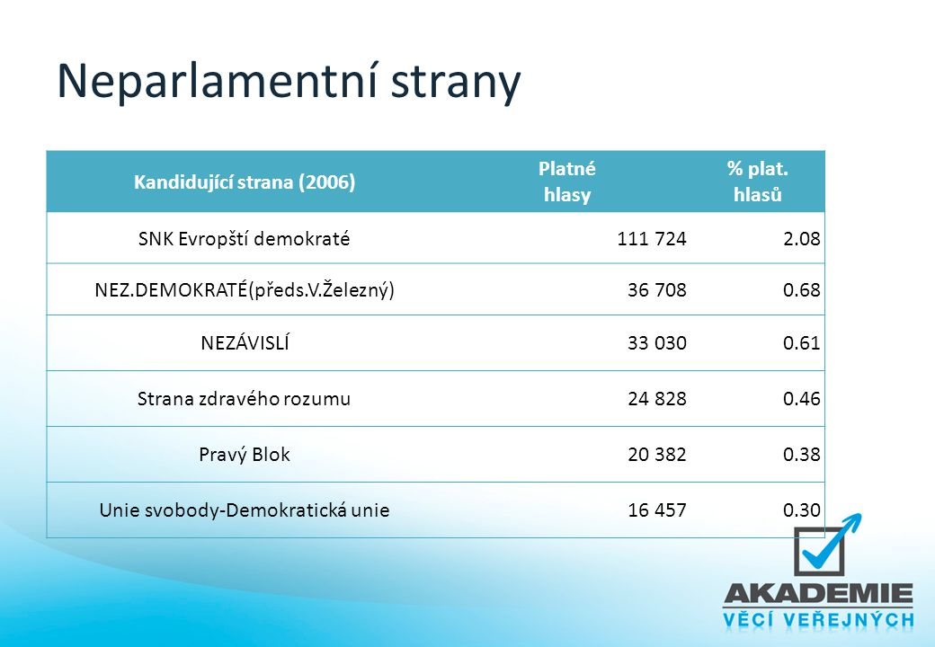 Neparlamentní strany Kandidující strana (2006) Platné hlasy