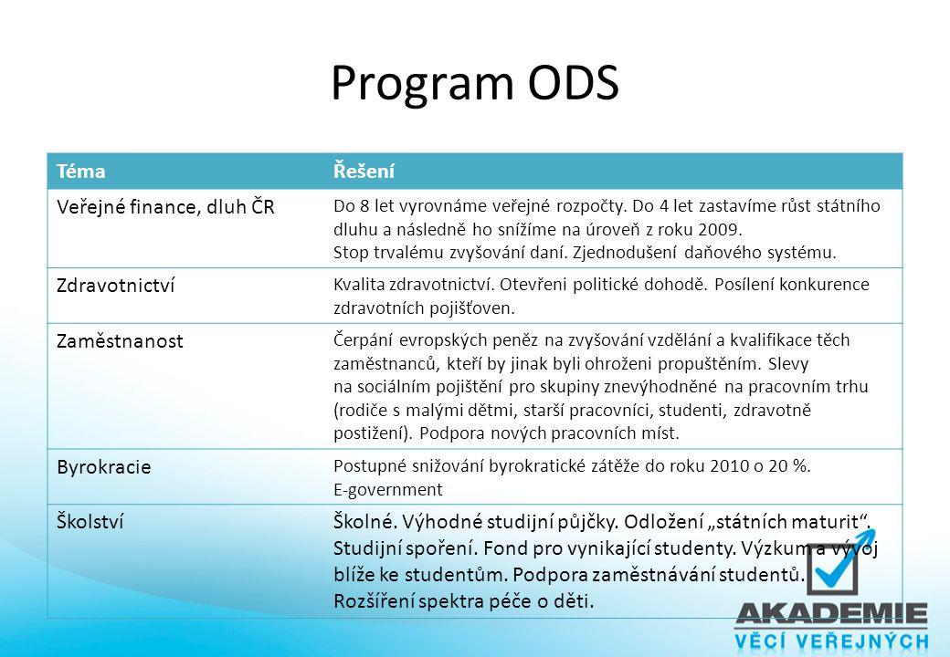 Program ODS Téma Řešení Veřejné finance, dluh ČR Zdravotnictví