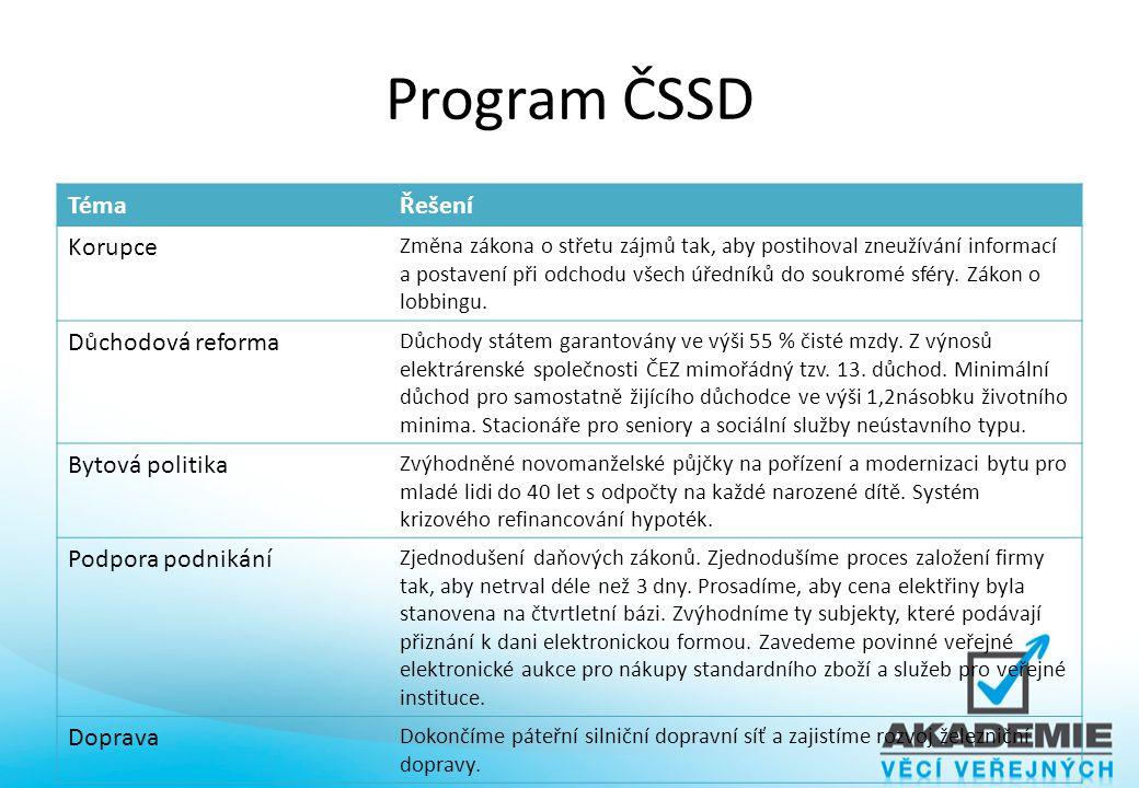 Program ČSSD Téma Řešení Korupce Důchodová reforma Bytová politika