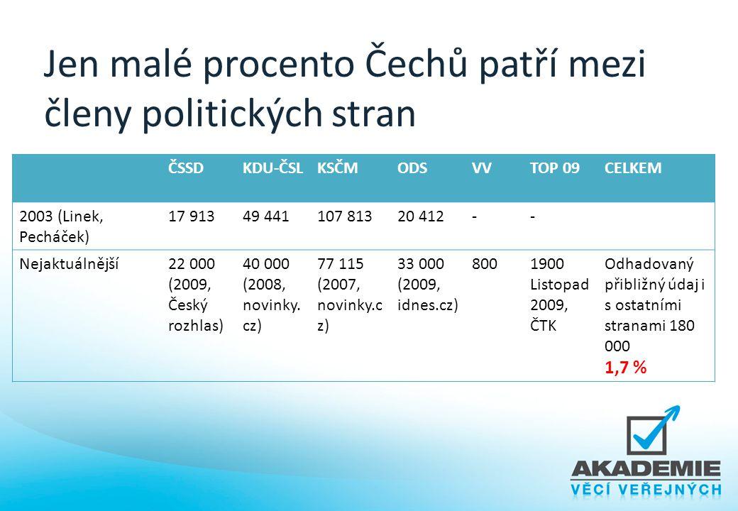 Jen malé procento Čechů patří mezi členy politických stran