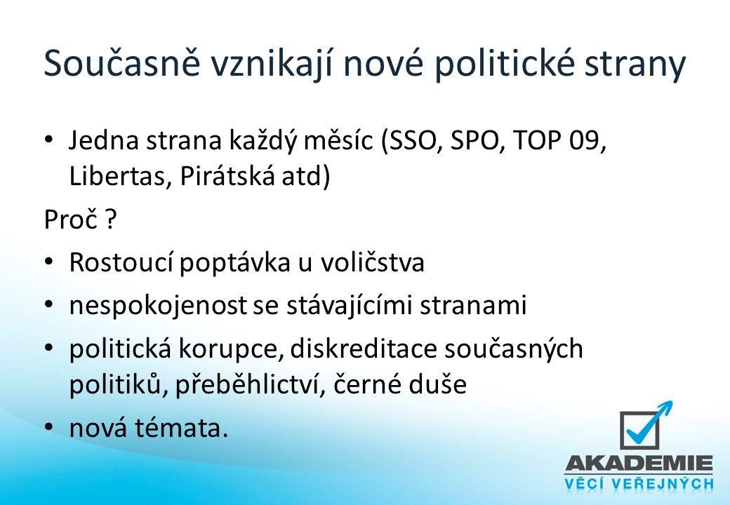 Současně vznikají nové politické strany