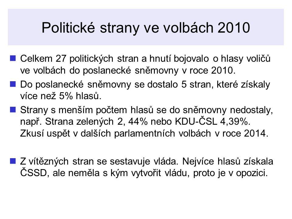 Politické strany ve volbách 2010
