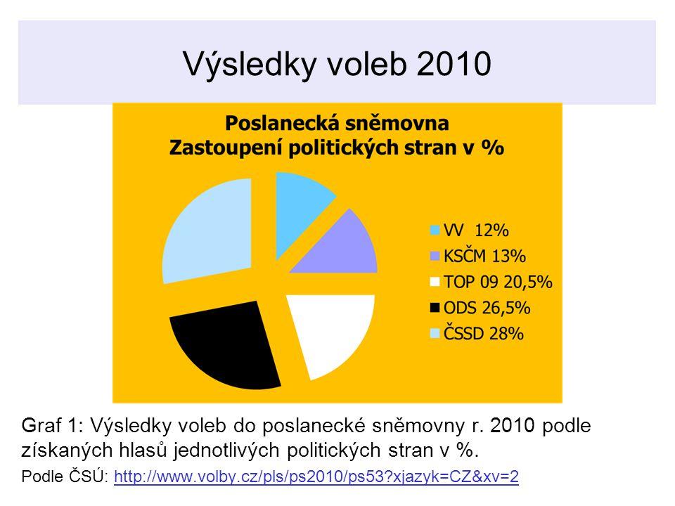 Výsledky voleb 2010 Graf 1: Výsledky voleb do poslanecké sněmovny r. 2010 podle získaných hlasů jednotlivých politických stran v %.
