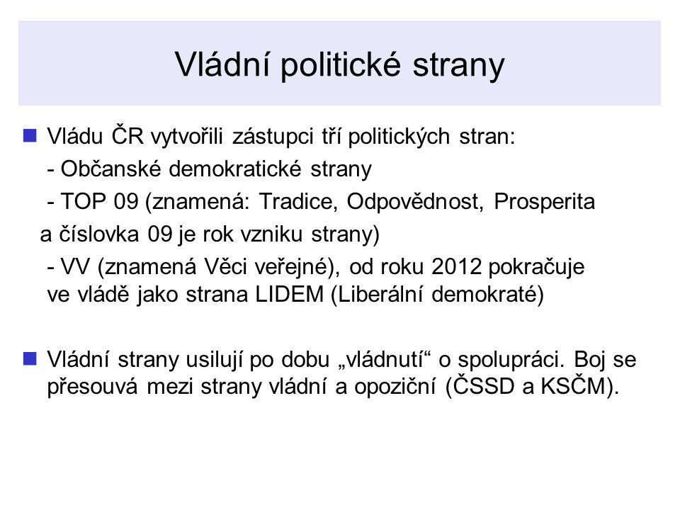 Vládní politické strany