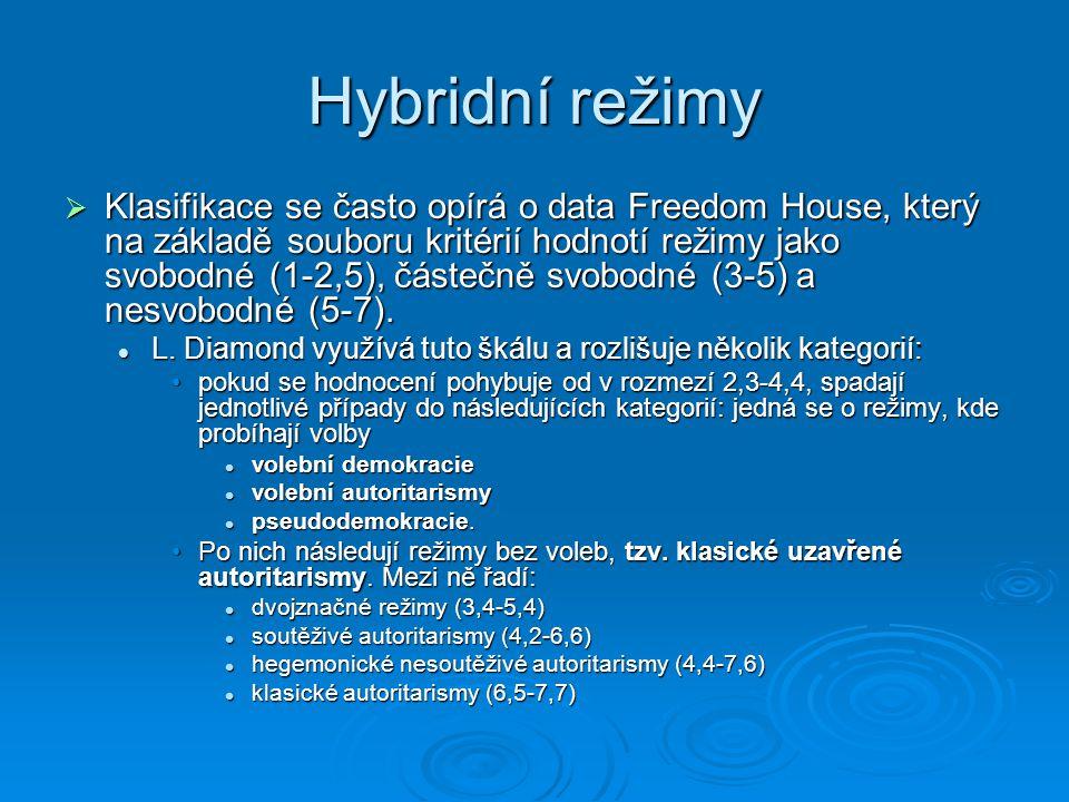 Hybridní režimy
