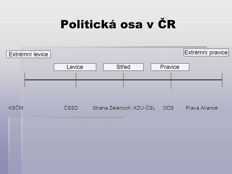 Politická osa v ČR Extrémní pravice Extrémní levice Levice Střed
