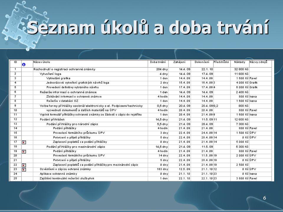 Seznam úkolů a doba trvání