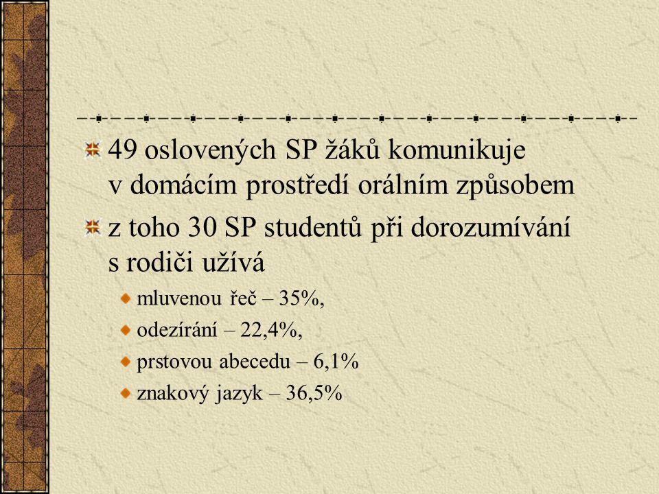 49 oslovených SP žáků komunikuje v domácím prostředí orálním způsobem