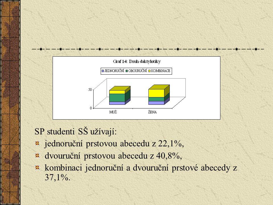 SP studenti SŠ užívají: