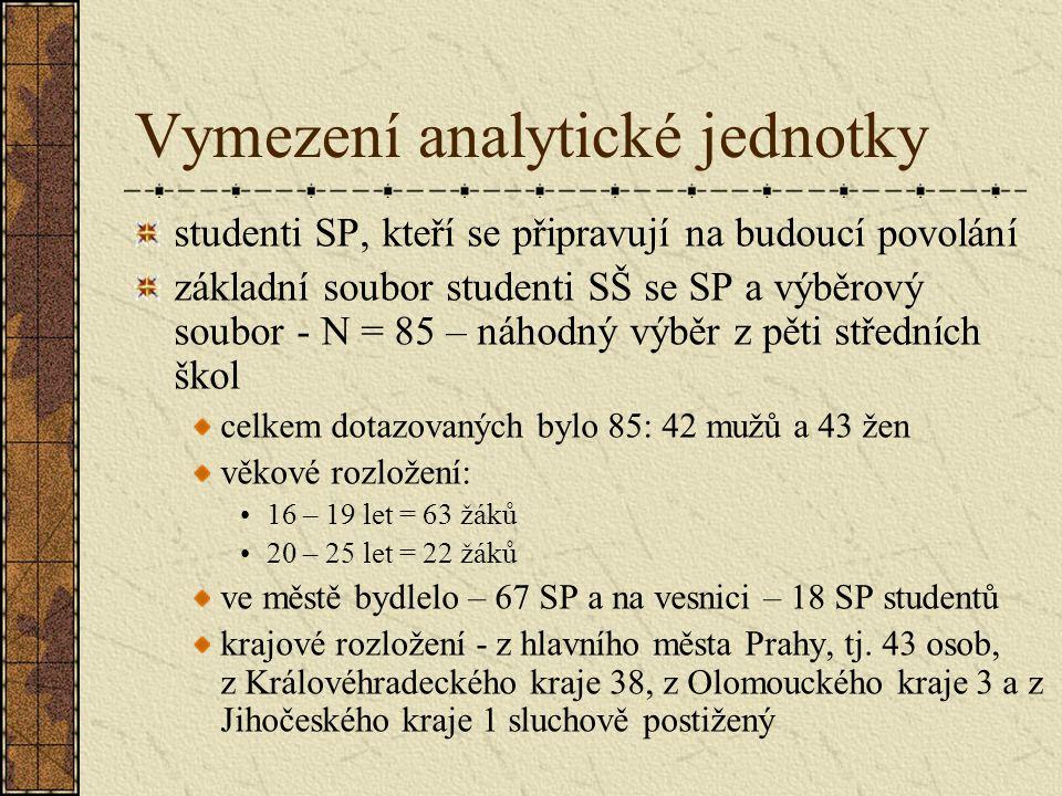 Vymezení analytické jednotky