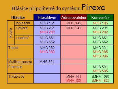 Hlásiče připojitelné do systému Firexa