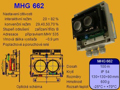 MHG 662 Nastavení citlivosti interaktivní režim 20 ÷ 82 %