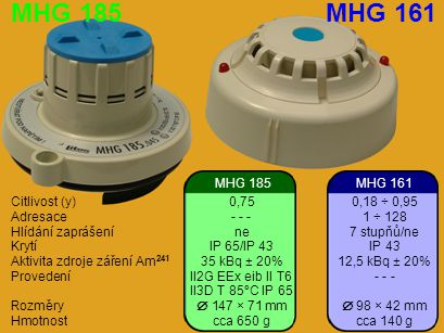 MHG 185 MHG 161 MHG 185 MHG 161 Citlivost (y) 0,75 0,18 ÷ 0,95