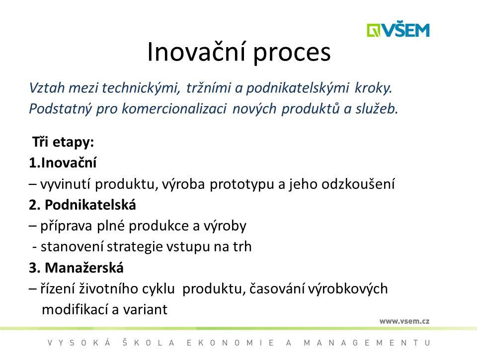 Inovační proces Vztah mezi technickými, tržními a podnikatelskými kroky. Podstatný pro komercionalizaci nových produktů a služeb.