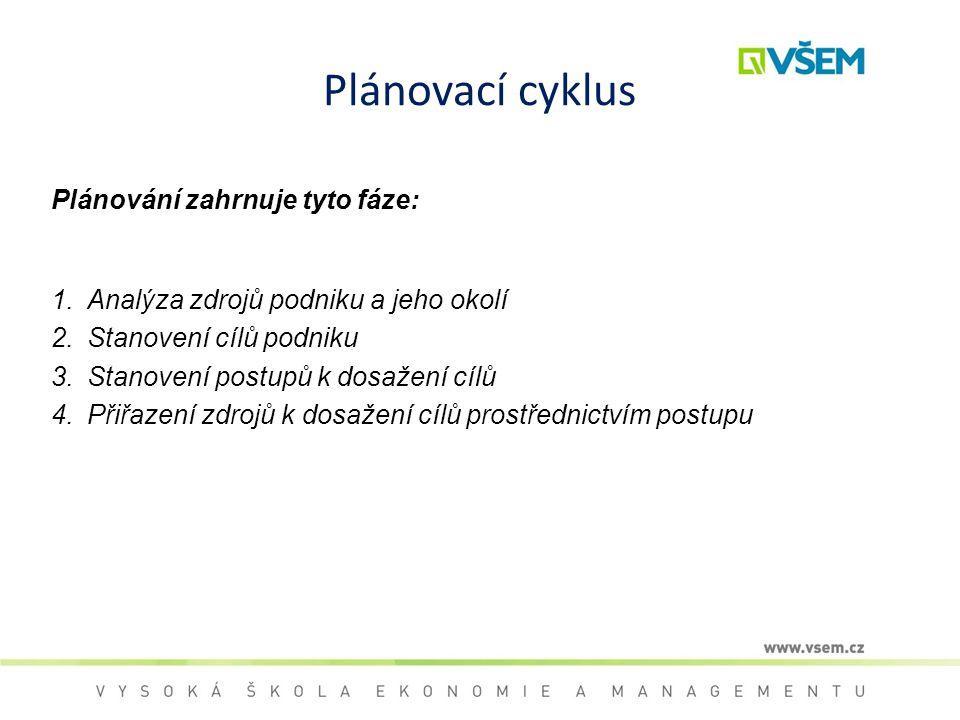 Plánovací cyklus Plánování zahrnuje tyto fáze: