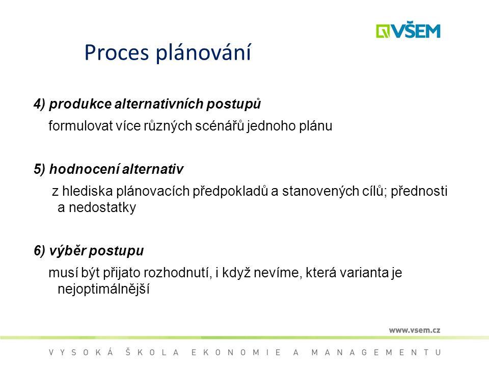 Proces plánování 4) produkce alternativních postupů