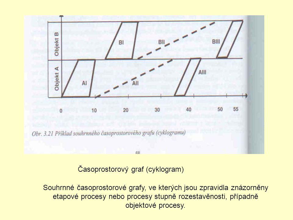 Časoprostorový graf (cyklogram)
