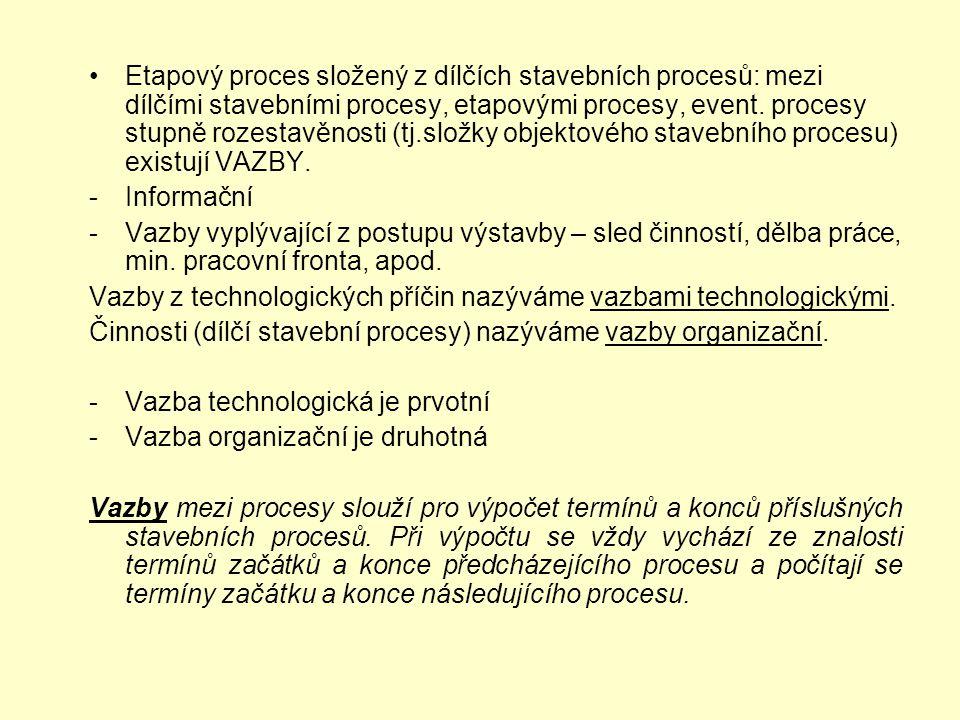 Etapový proces složený z dílčích stavebních procesů: mezi dílčími stavebními procesy, etapovými procesy, event. procesy stupně rozestavěnosti (tj.složky objektového stavebního procesu) existují VAZBY.