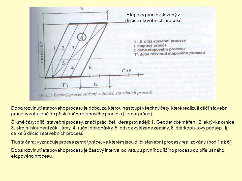 Etapový proces složený z dílčích stavebních procesů