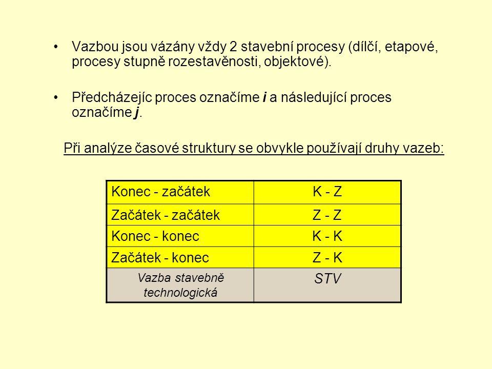 Předcházejíc proces označíme i a následující proces označíme j.
