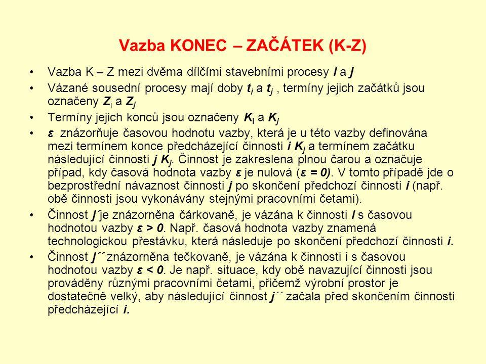 Vazba KONEC – ZAČÁTEK (K-Z)