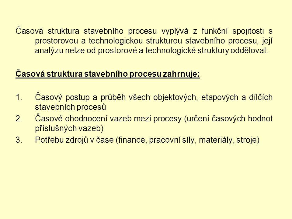 Časová struktura stavebního procesu vyplývá z funkční spojitosti s prostorovou a technologickou strukturou stavebního procesu, její analýzu nelze od prostorové a technologické struktury oddělovat.