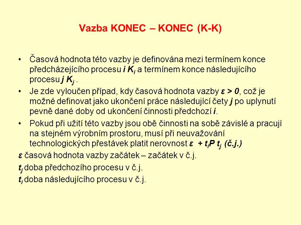 Vazba KONEC – KONEC (K-K)