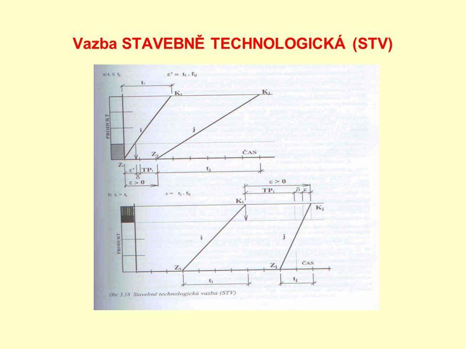 Vazba STAVEBNĚ TECHNOLOGICKÁ (STV)