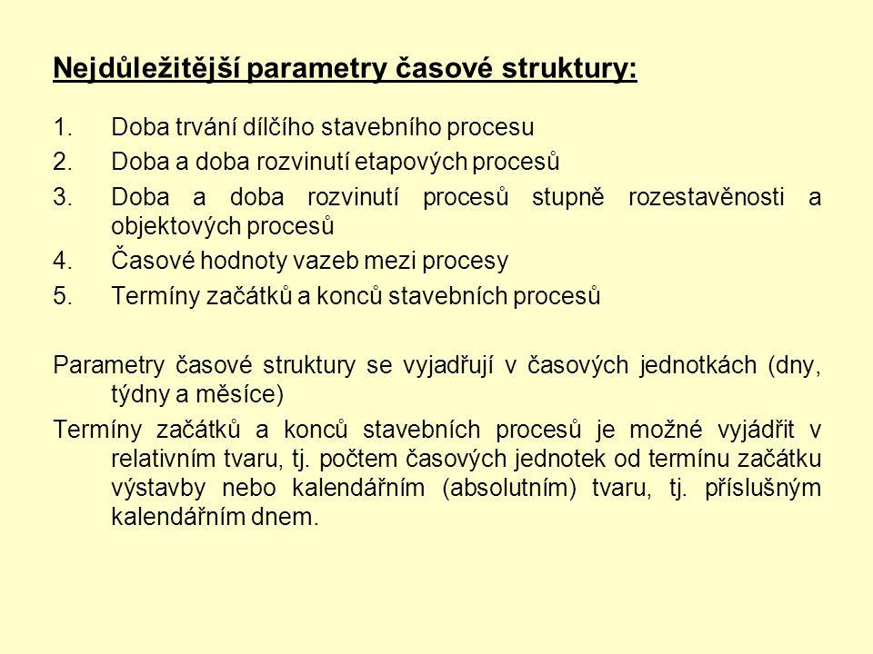 Nejdůležitější parametry časové struktury: