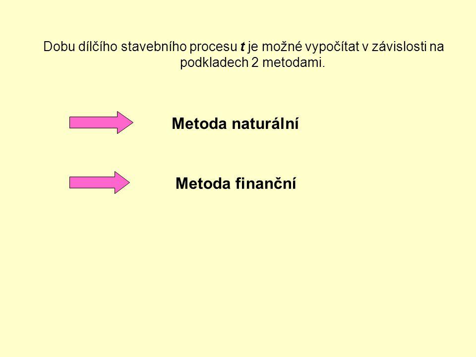 Metoda naturální Metoda finanční