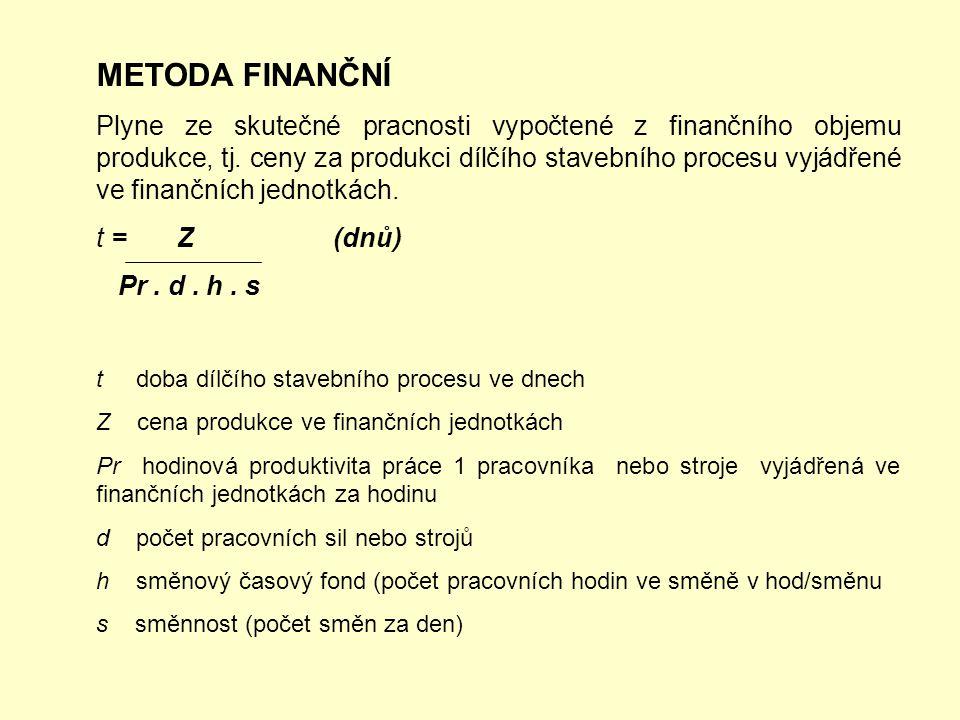 METODA FINANČNÍ