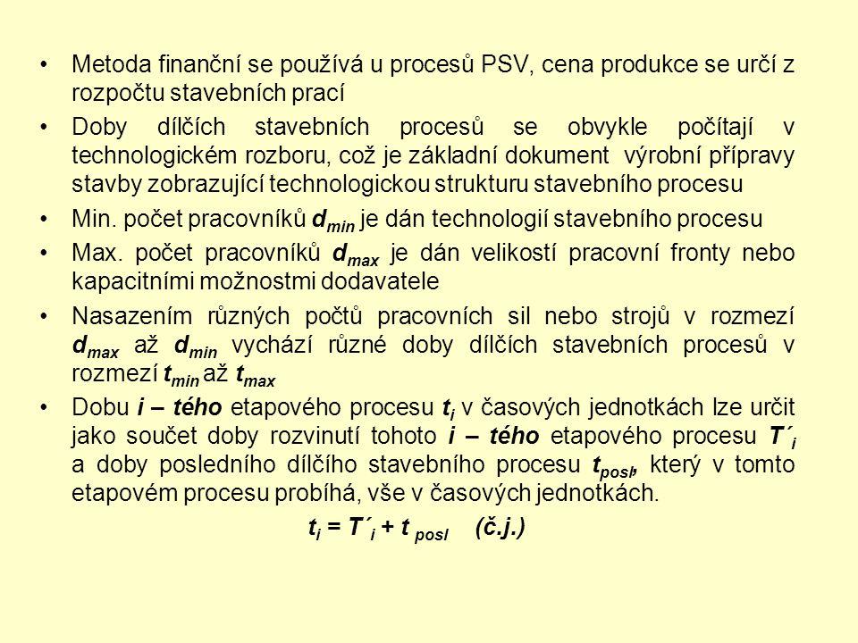 Metoda finanční se používá u procesů PSV, cena produkce se určí z rozpočtu stavebních prací