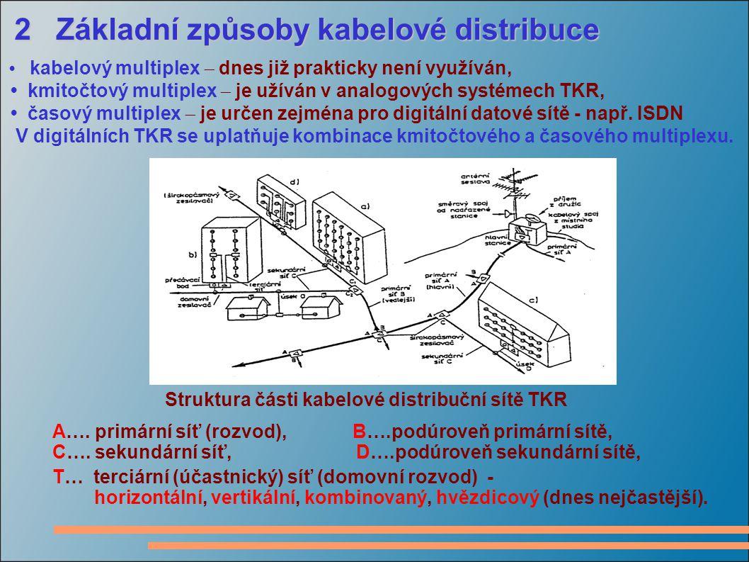 • kmitočtový multiplex  je užíván v analogových systémech TKR,